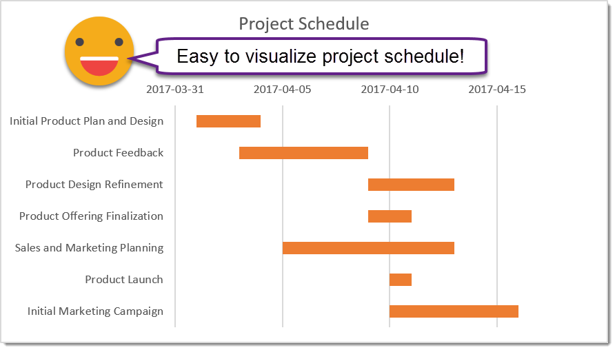 how to visualize your project schedule using a gantt style chart